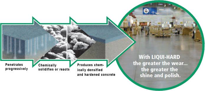 quy trình hoạt động và tác dụng của hóa chất tăng cứng sàn bê tông