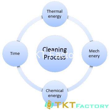 Các nhân tố năng lượng ảnh hưởng quy trình vệ sinh nhà xưởng