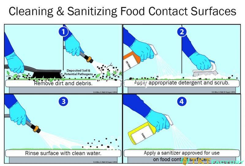 mối quan hệ giữa làm sạch vệ sinh khử trùng