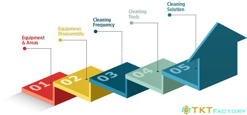 Yếu tố cần xem xét xây dựng quy trình vệ sinh nhà xưởng